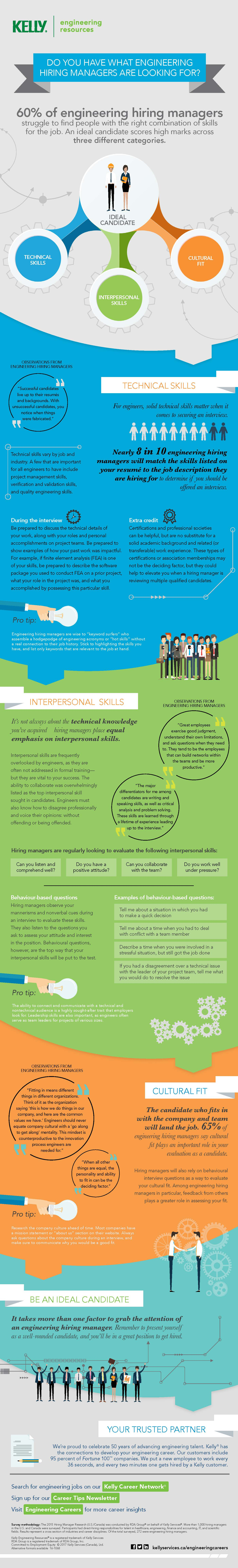 What Engineering Hiring Managers Look For - Infographic